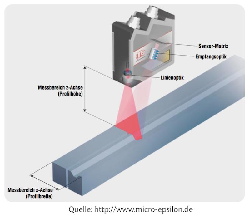 Optische_Erkennung_Scanner